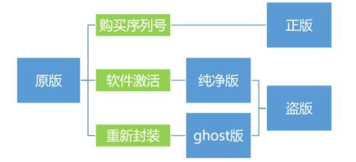 一副图让你区分原版、纯净版、ghost版、正版、盗版系统区别