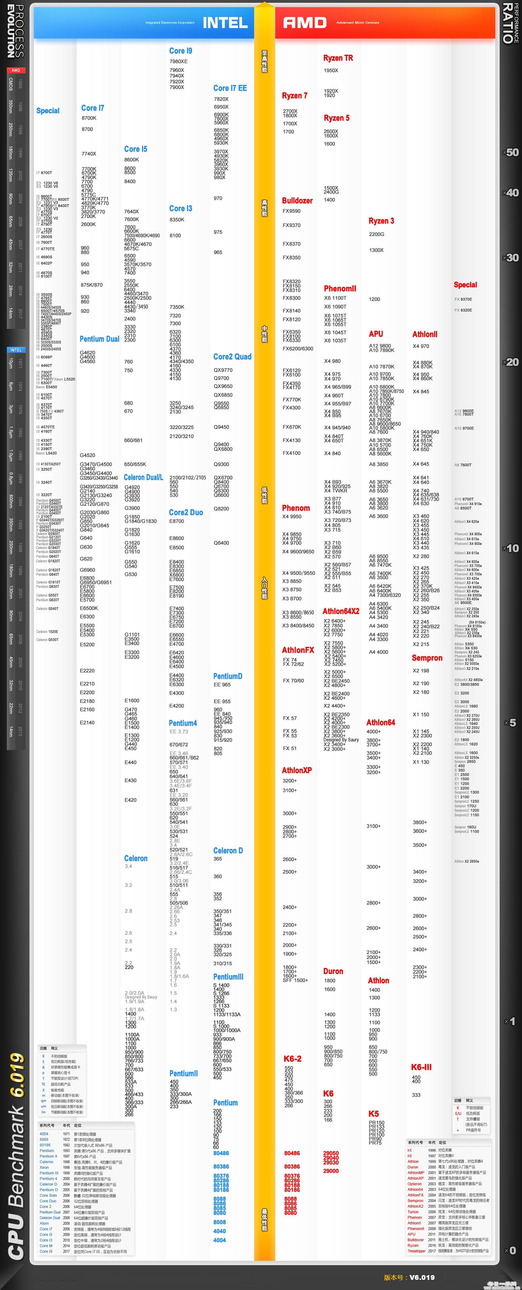 八月CPU天梯图,cpu性能排行版,购机先看看