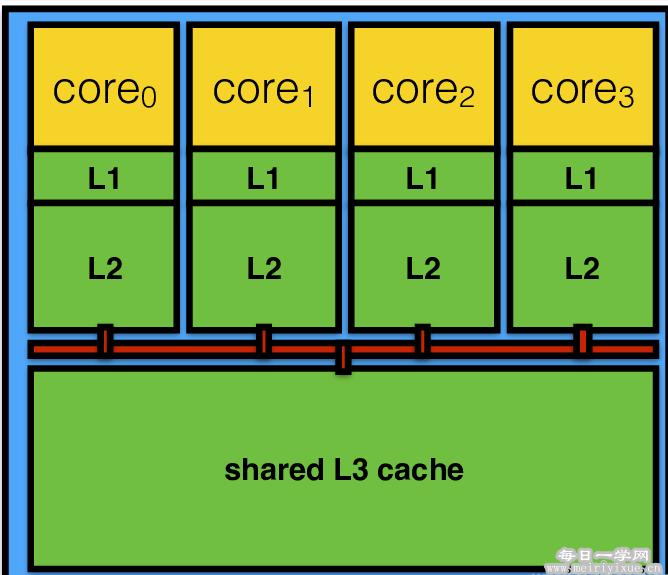 CPU缓存是什么?知道它挑选CPU更明确 硬件教程 第4张