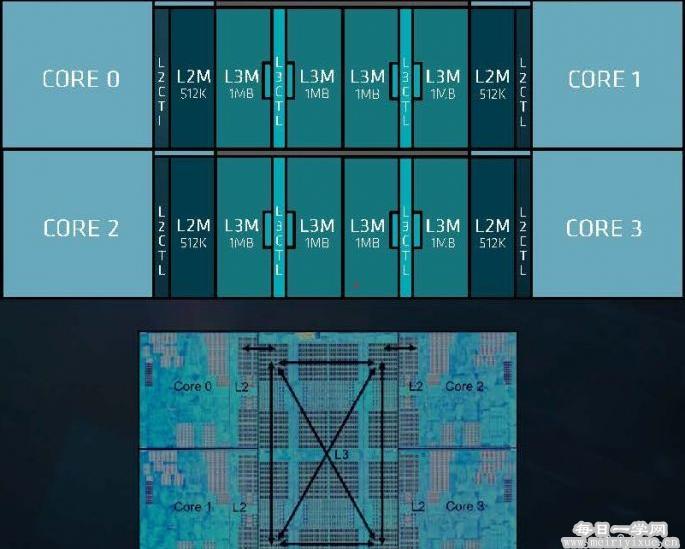 CPU缓存是什么?知道它挑选CPU更明确 硬件教程 第6张