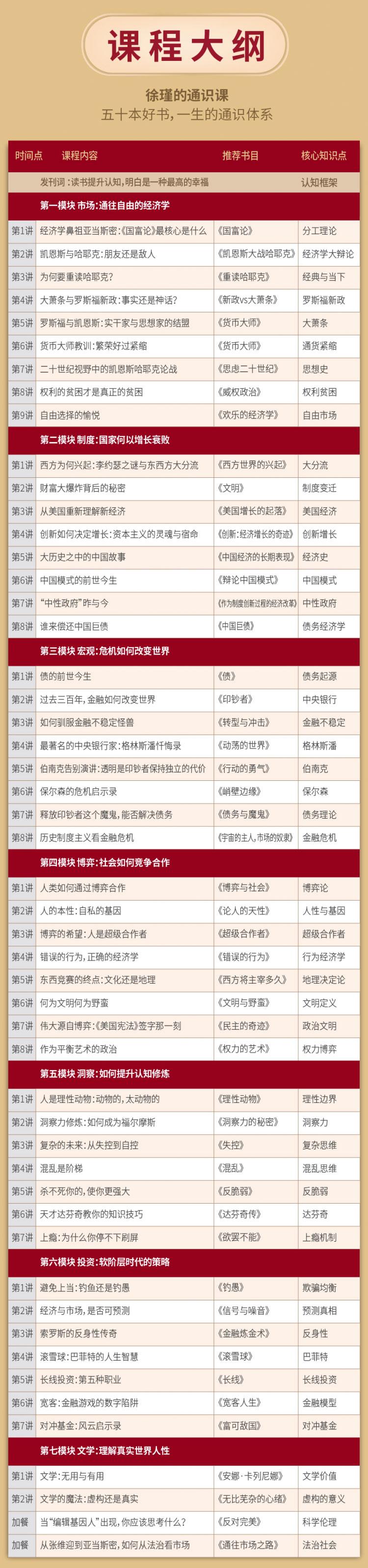 1581787283434803.jpg 【资源下载】徐瑾的通识课,五十本好书,一生的通识体系 资源下载