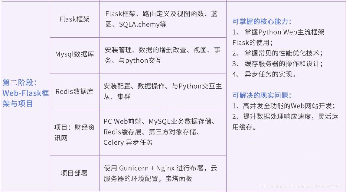 【资源分享】Python3高级核心技术97讲 资源下载 第3张